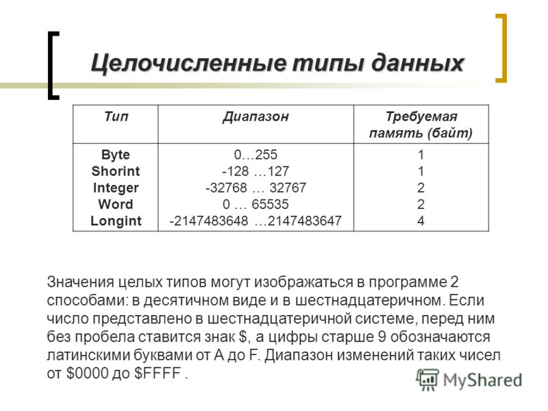 ТипДиапазонТребуемая память (байт) Byte Shorint Integer Word Longint 0…255 -128 …127 -32768 … 32767 0 … 65535 -2147483648 …2147483647 1122411224 Значе