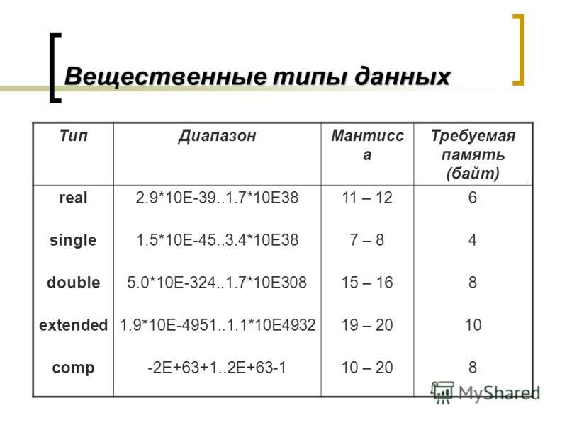 Вещественные типы данных ТипДиапазонМантисс а Требуемая память (байт) real2.9*10E-39..1.7*10E3811 – 126 single1.5*10E-45..3.4*10E387 – 84 double5.0*10E-324..1.7*10E30815 – 168 extended1.9*10E-4951..1.1*10E493219 – 2010 comp-2E+63+1..2E+63-110 – 208