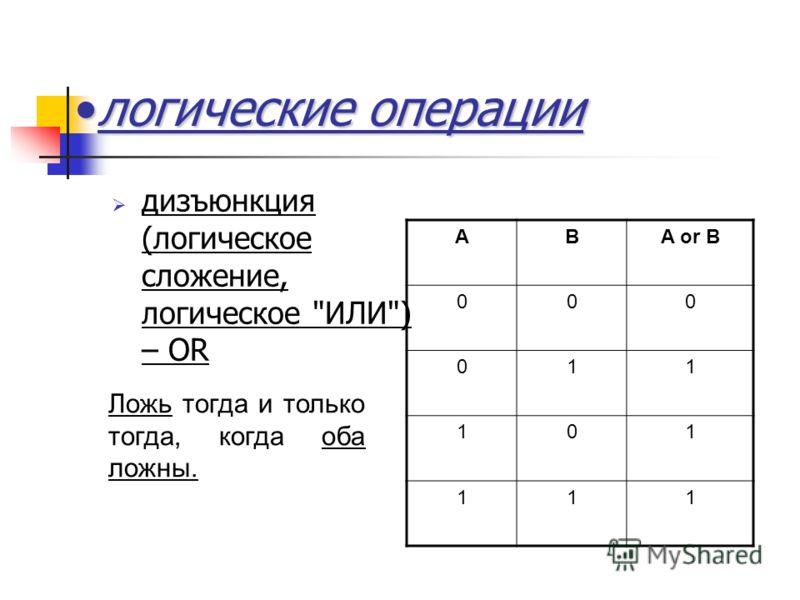 логические операциилогические операции дизъюнкция (логическое сложение, логическое ИЛИ) – OR ABA or B 000 011 101 111 Ложь тогда и только тогда, когда оба ложны.