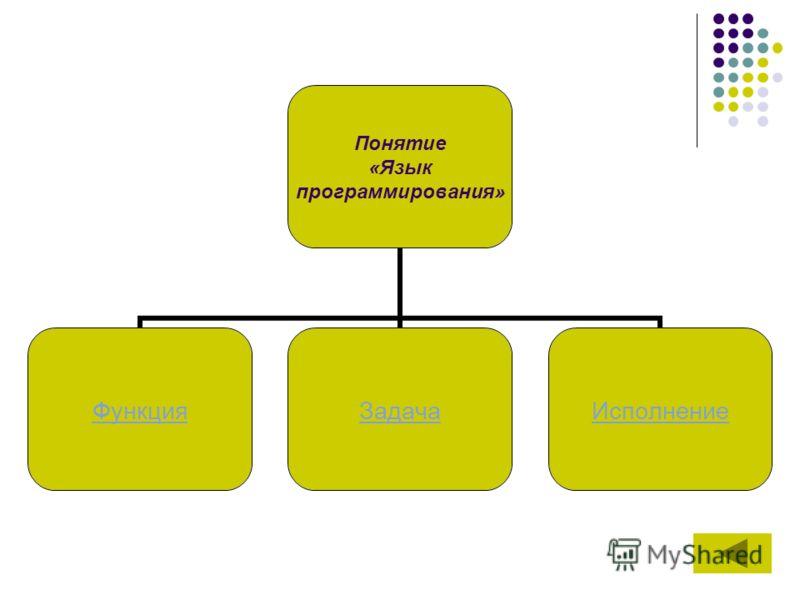 Понятие «Язык программирования» ФункцияЗадачаИсполнение