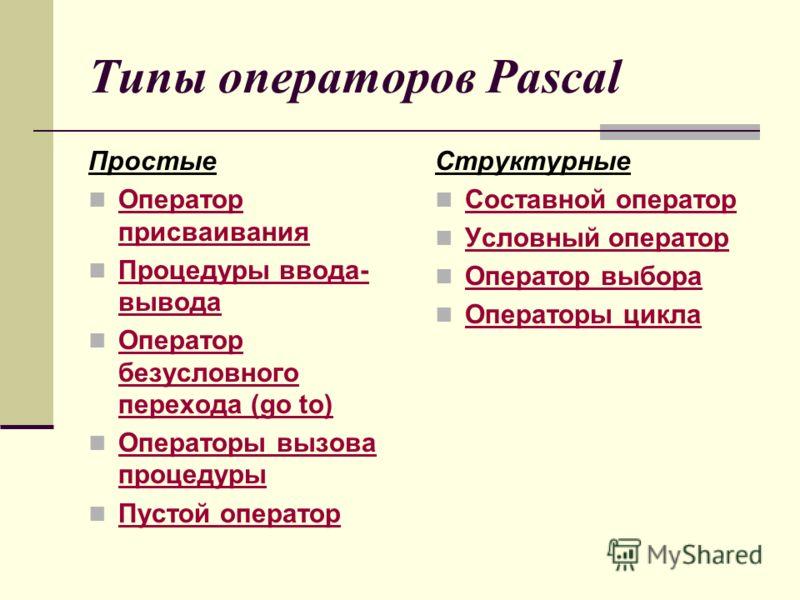 Типы операторов Pascal Простые Оператор присваивания Оператор присваивания Процедуры ввода- вывода Процедуры ввода- вывода Оператор безусловного перех