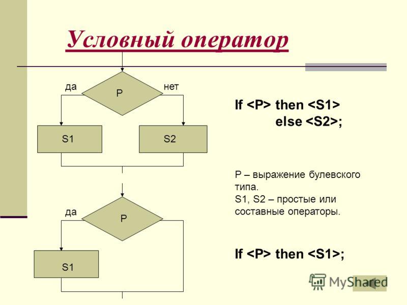 Условный оператор данет да P If then else ; If then ; S1S2 S1 P P – выражение булевского типа. S1, S2 – простые или составные операторы.