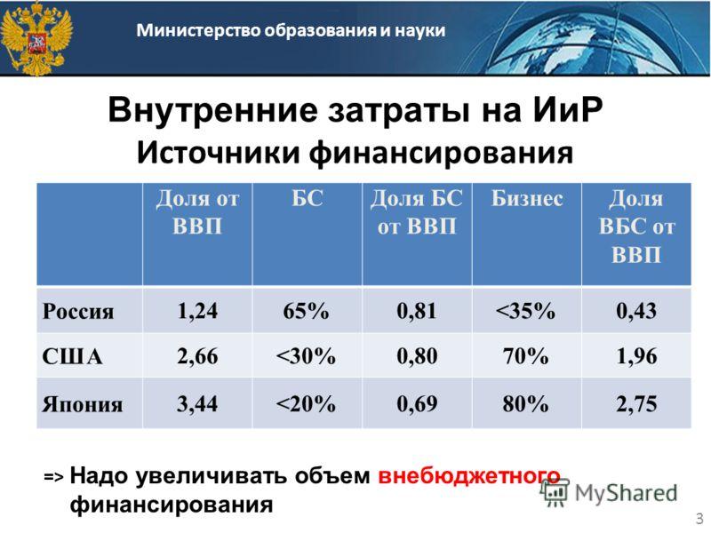 Внутренние затраты на ИиР Источники финансирования 3 Министерство образования и науки Доля от ВВП БСДоля БС от ВВП БизнесДоля ВБС от ВВП Россия 1,2465%0,81