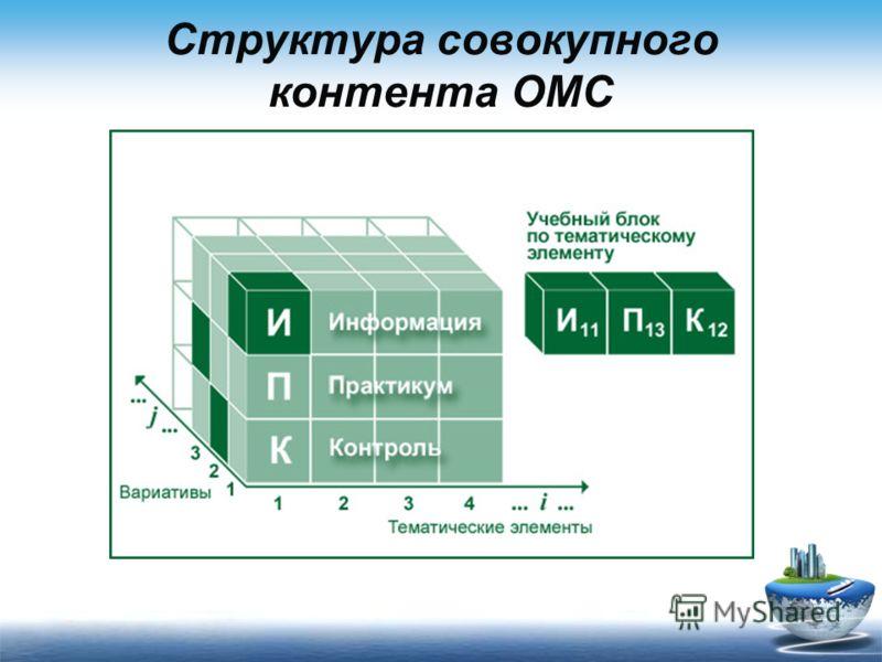 Структура совокупного контента ОМС
