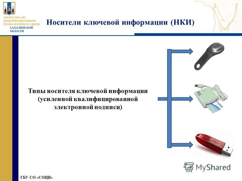 » ГБУ СО «СОЦИ» Носители ключевой информации (НКИ) Типы носителя ключевой информации (усиленной квалифицированной электронной подписи)