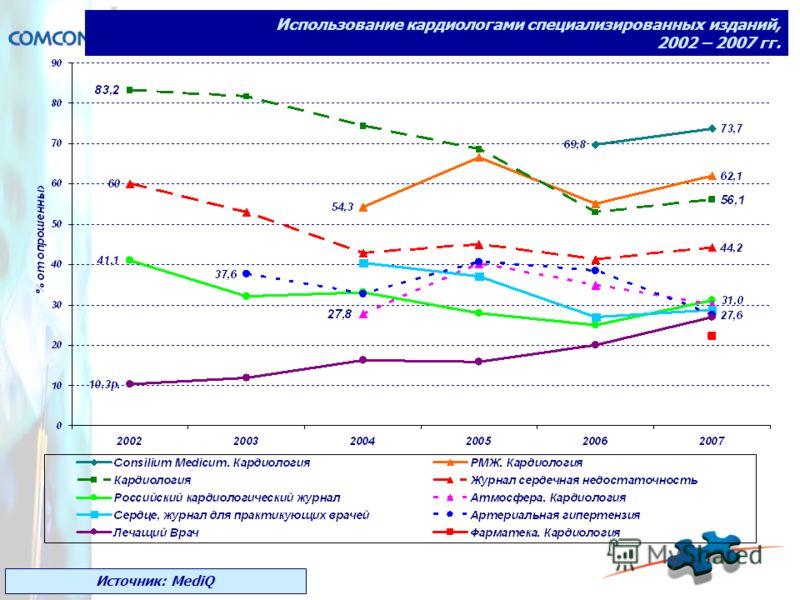 Использование кардиологами специализированных изданий, 2002 – 2007 гг. Источник: MediQ
