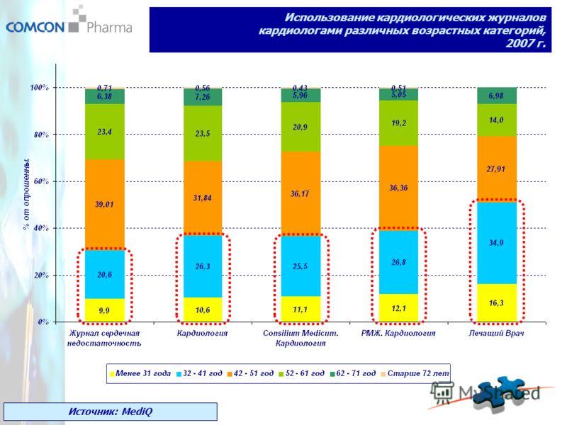 Использование кардиологических журналов кардиологами различных возрастных категорий, 2007 г. Источник: MediQ