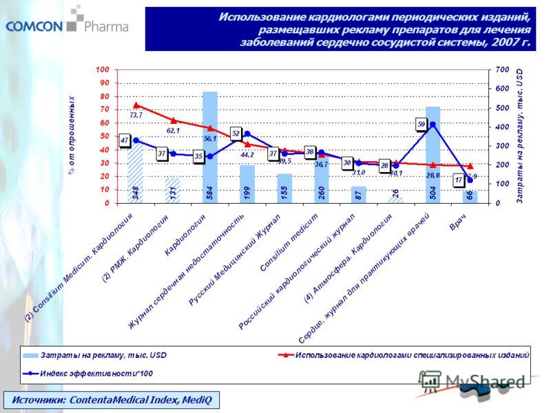 Источники: ContentaMedical Index, MediQ Использование кардиологами периодических изданий, размещавших рекламу препаратов для лечения заболеваний сердечно сосудистой системы, 2007 г.