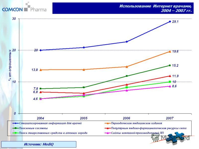 Использование Интернет врачами, 2004 – 2007 гг. Источник: MediQ