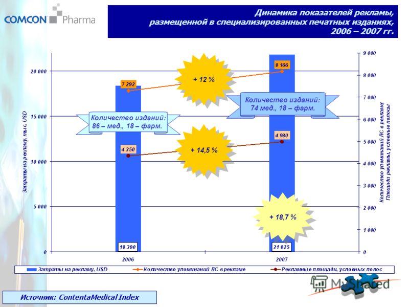 Динамика показателей рекламы, размещенной в специализированных печатных изданиях, 2006 – 2007 гг. + 18,7 % Источник: ContentaMedical Index + 12 % + 14,5 % Количество изданий: 86 – мед., 18 – фарм. Количество изданий: 74 мед., 18 – фарм.