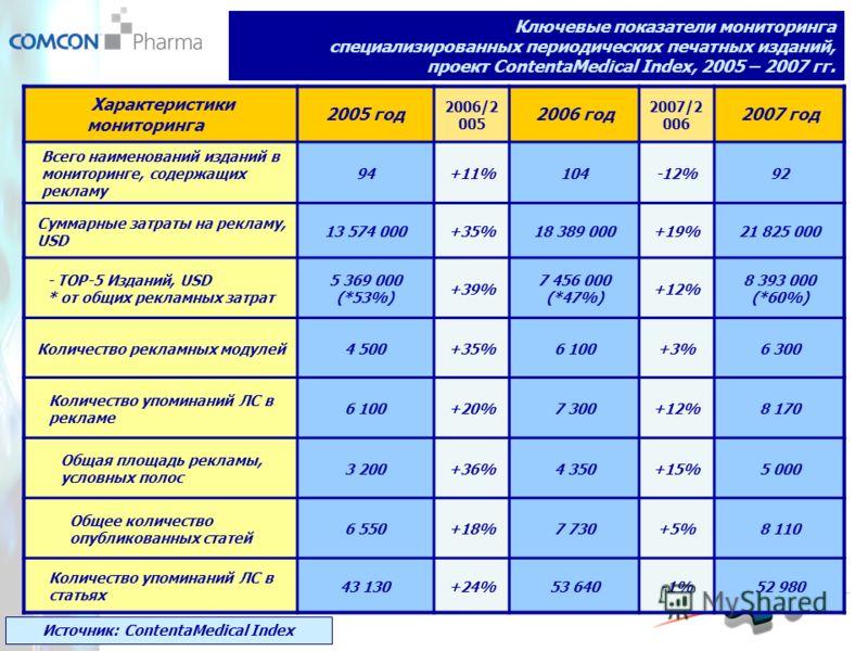 Ключевые показатели мониторинга специализированных периодических печатных изданий, проект ContentaMedical Index, 2005 – 2007 гг. Характеристики мониторинга 2005 год 2006/2 005 2006 год 2007/2 006 2007 год Всего наименований изданий в мониторинге, сод