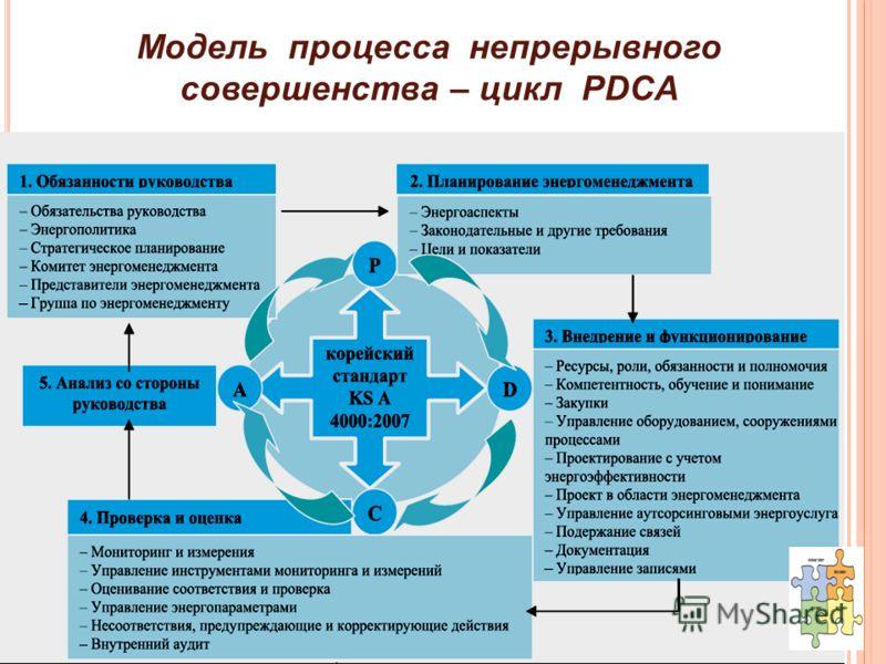 Модель процесса непрерывного совершенства – цикл PDCA
