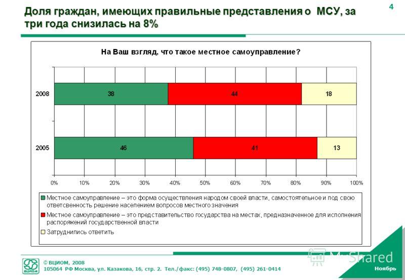 © ВЦИОМ, 2008 105064 РФ Москва, ул. Казакова, 16, стр. 2. Тел./факс: (495) 748-0807, (495) 261-0414 4 Ноябрь Доля граждан, имеющих правильные представления о МСУ, за три года снизилась на 8%