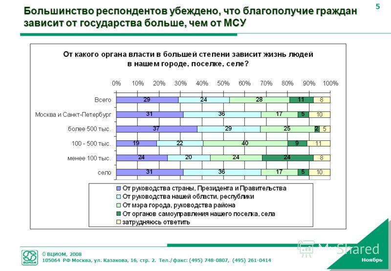 © ВЦИОМ, 2008 105064 РФ Москва, ул. Казакова, 16, стр. 2. Тел./факс: (495) 748-0807, (495) 261-0414 5 Ноябрь Большинство респондентов убеждено, что благополучие граждан зависит от государства больше, чем от МСУ