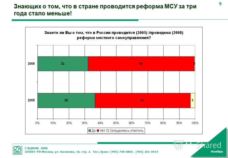 © ВЦИОМ, 2008 105064 РФ Москва, ул. Казакова, 16, стр. 2. Тел./факс: (495) 748-0807, (495) 261-0414 9 Ноябрь Знающих о том, что в стране проводится реформа МСУ за три года стало меньше!
