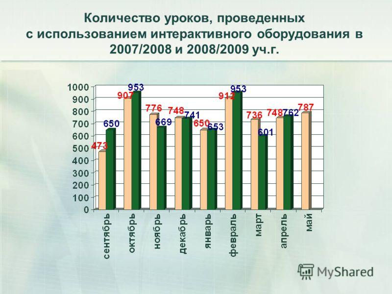 Количество уроков, проведенных с использованием интерактивного оборудования в 2007/2008 и 2008/2009 уч.г.
