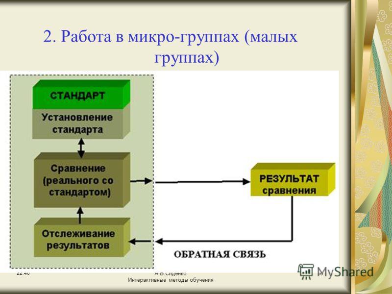 22:42 А.В.Сиденко Интерактивные методы обучения 16 2. Работа в микро-группах (малых группах)