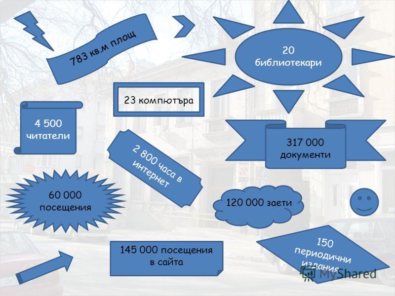 145 000 посещения в сайта 20 библиотекари 4 500 читатели 317 000 документи 60 000 посещения 2 800 часа в интернет 150 периодични издания 783 кв.м площ 23 компютъра 120 000 заети