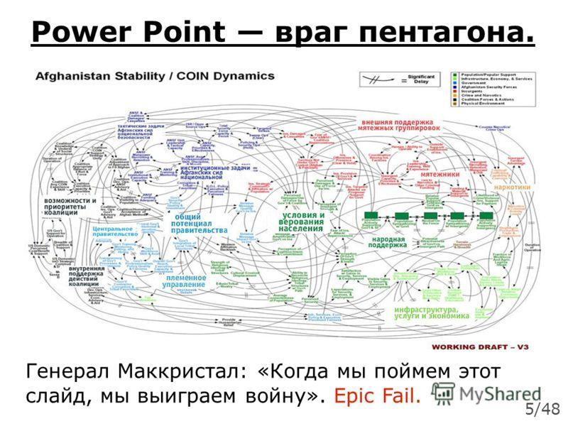 Power Point враг пентагона. Генерал Маккристал: «Когда мы поймем этот слайд, мы выиграем войну». Epic Fail. 5/48