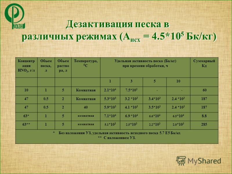 Концентр ация HNO 3, г/л Объем песка, л Объем раство ра, л Температура, 0 С Удельная активность песка (Бк/кг) при времени обработки, ч Суммарный Кд 13510 15Комнатная2.1*10 4 7.5*10 3 - - 60 470.52Комнатная5.3*10 3 3.2 *10 3 3.4*10 3 2.4 *10 3 187 470
