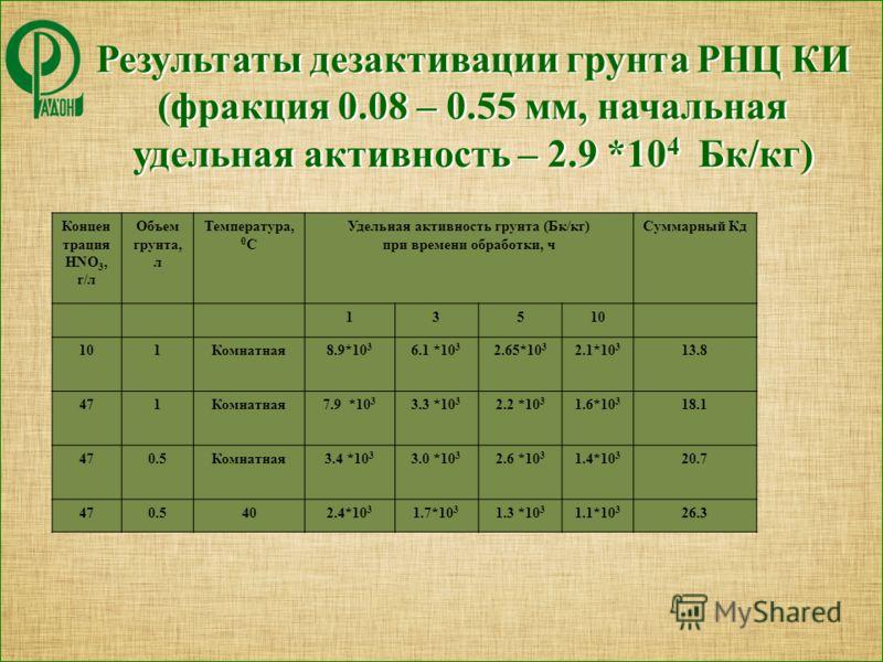 Результаты дезактивации грунта РНЦ КИ (фракция 0.08 – 0.55 мм, начальная удельная активность – 2.9 *10 4 Бк/кг) Результаты дезактивации грунта РНЦ КИ (фракция 0.08 – 0.55 мм, начальная удельная активность – 2.9 *10 4 Бк/кг) Концен трация HNO 3, г/л О