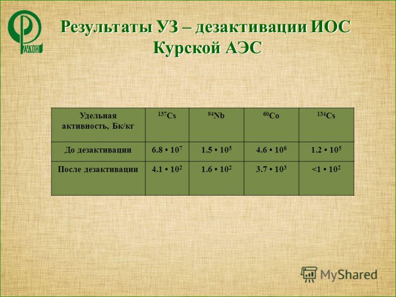 Результаты УЗ – дезактивации ИОС Курской АЭС Удельная активность, Бк/кг 137 Cs 94 Nb 60 Co 134 Cs До дезактивации6.8 10 7 1.5 10 5 4.6 10 6 1.2 10 5 После дезактивации4.1 10 2 1.6 10 2 3.7 10 3