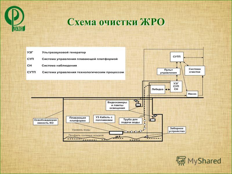 Схема очистки ЖРО