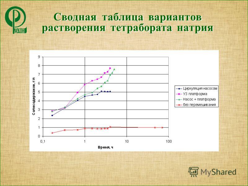 Сводная таблица вариантов растворения тетрабората натрия