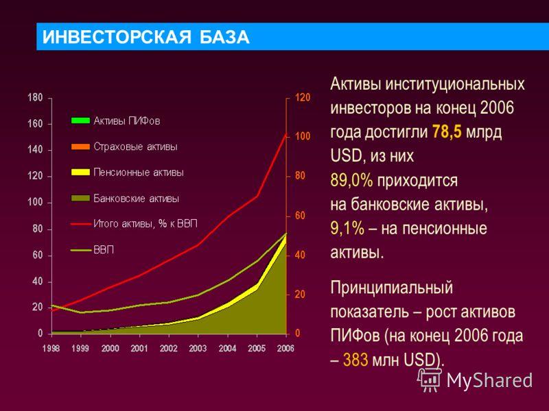ИНВЕСТОРСКАЯ БАЗА Активы институциональных инвесторов на конец 2006 года достигли 78,5 млрд USD, из них 89,0% приходится на банковские активы, 9,1% – на пенсионные активы. Принципиальный показатель – рост активов ПИФов (на конец 2006 года – 383 млн U