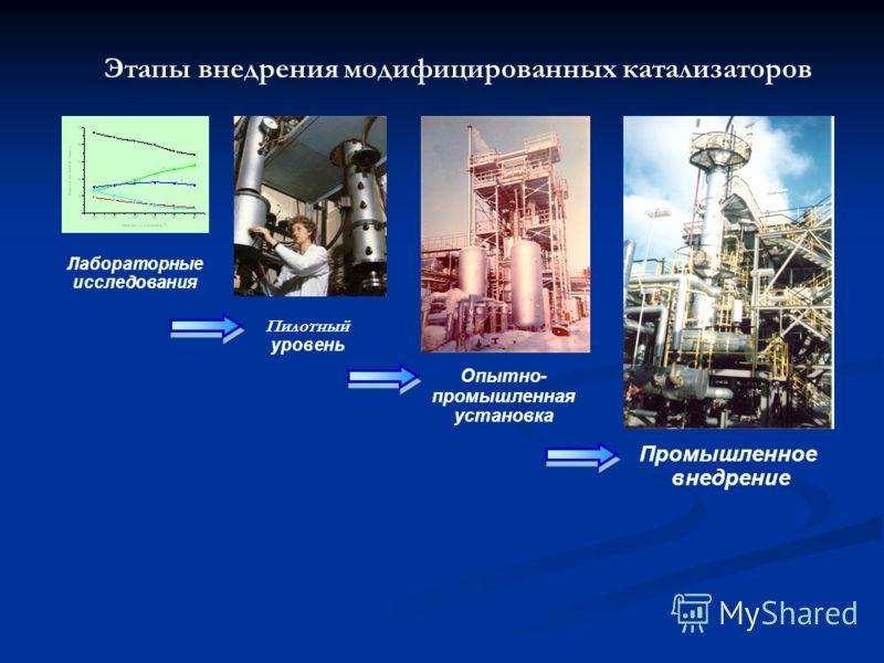 Лабораторные исследования Пилотный уровень Опытно- промышленная установка Промышленное внедрение Этапы внедрения модифицированных катализаторов