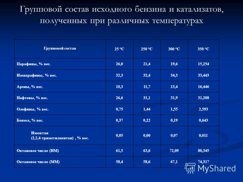 Групповой состав исходного бензина и катализатов, полученных при различных температурах Групповой состав 25 °С250 °С300 °С350 °С Парафины, % вес.26,021,419,615,254 Изопарафины, % вес.32,332,434,333,443 Арены, % вес.10,311,713,416,446 Нафтены, % вес.2
