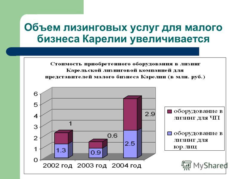 Объем лизинговых услуг для малого бизнеса Карелии увеличивается