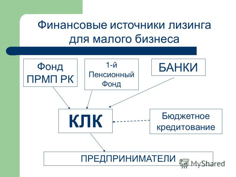 КЛК ПРЕДПРИНИМАТЕЛИ Бюджетное кредитование БАНКИ 1-й Пенсионный Фонд Фонд ПРМП РК Финансовые источники лизинга для малого бизнеса