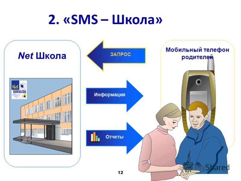 12 Мобильный телефон родителей Информация ЗАПРОС Net Школа Отчеты 2. «SMS – Школа»