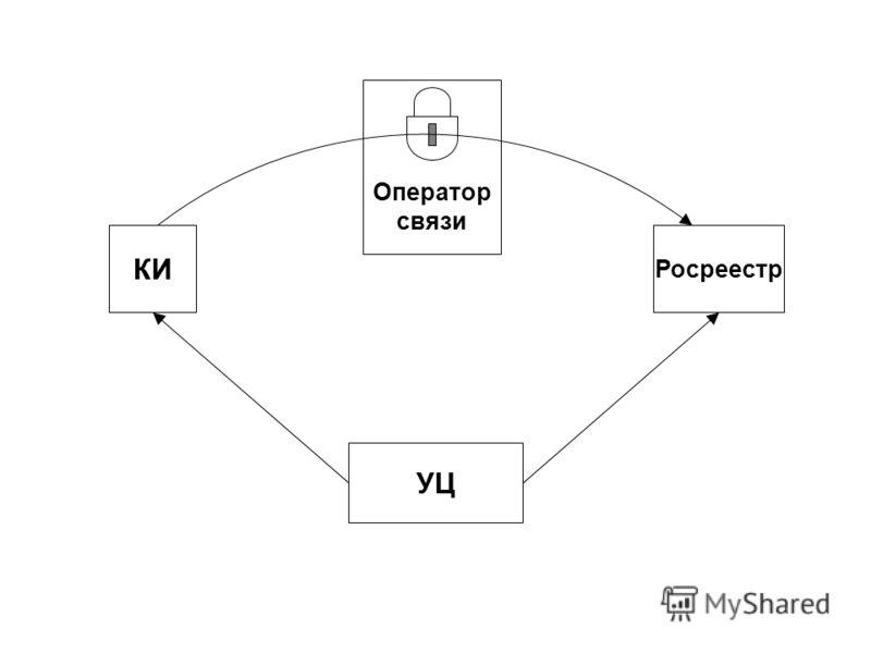 КИ Оператор связи Росреестр УЦ