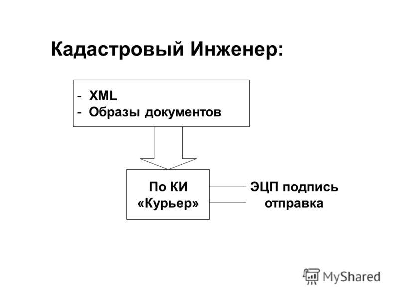 Кадастровый Инженер: - XML - Образы документов По КИ «Курьер» ЭЦП подпись отправка