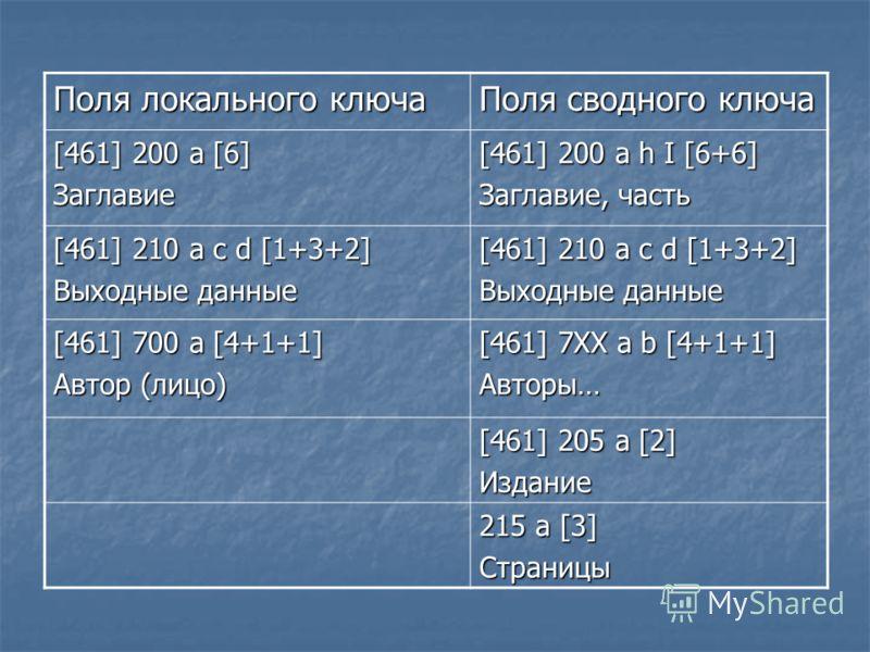 Поля локального ключа Поля сводного ключа [461] 200 а [6] Заглавие [461] 200 а h I [6+6] Заглавие, часть [461] 210 a c d [1+3+2] Выходные данные [461] 210 a c d [1+3+2] Выходные данные [461] 700 a [4+1+1] Автор (лицо) [461] 7ХХ a b [4+1+1] Авторы… [4