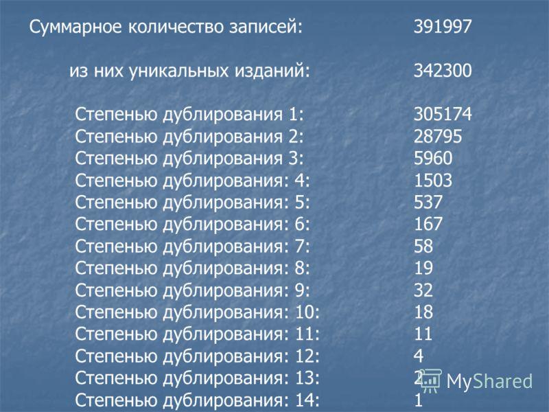 Суммарное количество записей: 391997 из них уникальных изданий:342300 Степенью дублирования 1: 305174 Степенью дублирования 2: 28795 Степенью дублирования 3: 5960 Степенью дублирования: 4: 1503 Степенью дублирования: 5: 537 Степенью дублирования: 6: