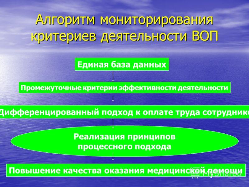 Алгоритм мониторирования критериев деятельности ВОП Единая база данных Промежуточные критерии эффективности деятельности Дифференцированный подход к оплате труда сотрудников Повышение качества оказания медицинской помощи Реализация принципов процессн
