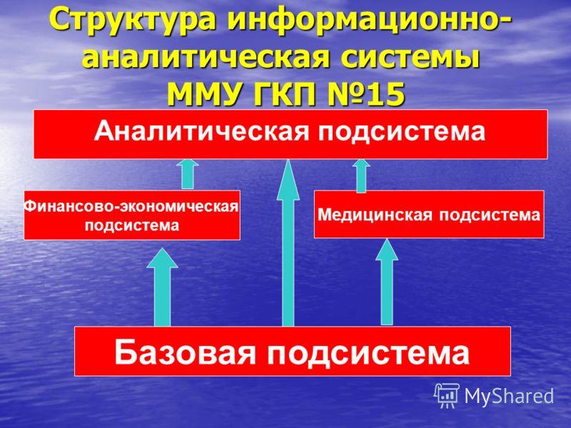 Структура информационно- аналитическая системы ММУ ГКП 15 Базовая подсистема Финансово-экономическая подсистема Медицинская подсистема Аналитическая подсистема