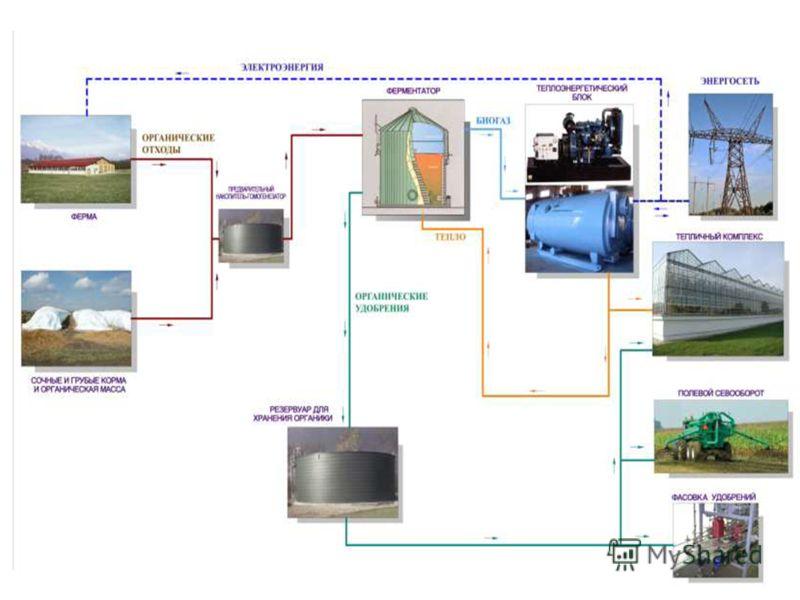 Технологическая схема получения и использования биогаза