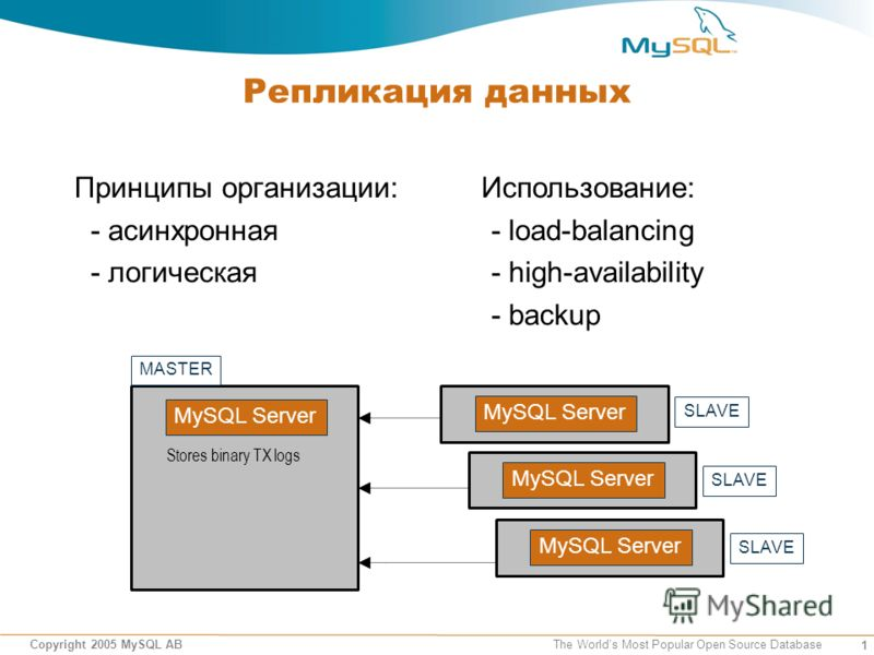 1 Copyright 2005 MySQL AB The Worlds Most Popular Open Source Database Репликация данных Принципы организации: - асинхронная - логическая MySQL Server Stores binary TX logs MySQL Server MASTER MySQL Server SLAVE Использование: - load-balancing - high