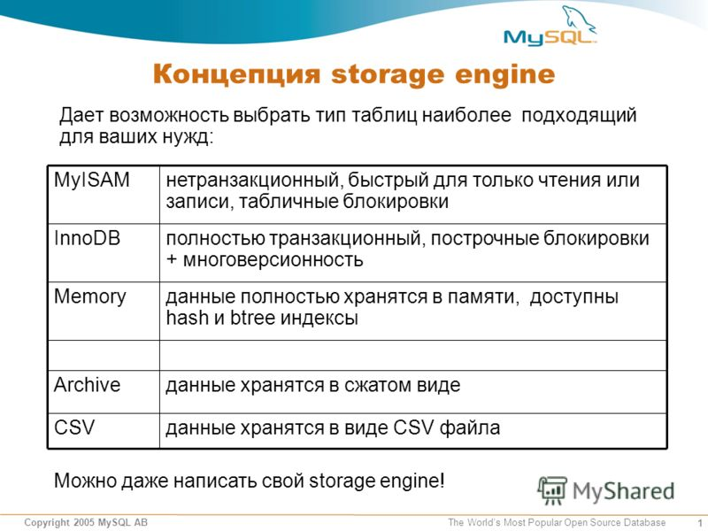 1 Copyright 2005 MySQL AB The Worlds Most Popular Open Source Database Концепция storage engine Дает возможность выбрать тип таблиц наиболее подходящий для ваших нужд: данные хранятся в виде CSV файлаCSV данные хранятся в сжатом видеArchive данные по
