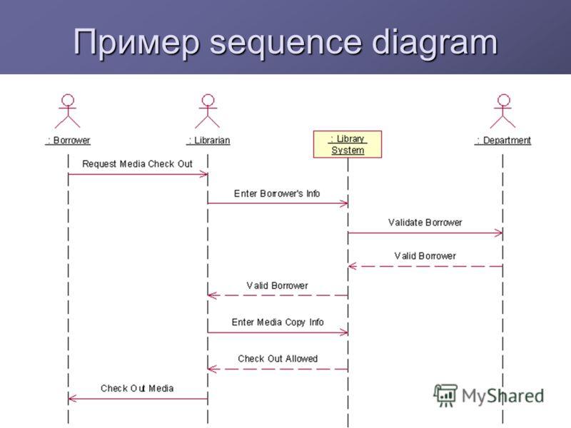 Пример sequence diagram