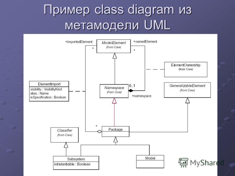 Пример class diagram из метамодели UML