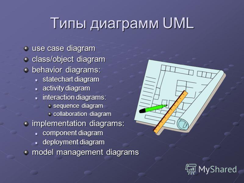 Типы диаграмм UML use case diagram сlass/object diagram behavior diagrams: statechart diagram statechart diagram activity diagram activity diagram interaction diagrams: interaction diagrams: sequence diagram collaboration diagram implementation diagr