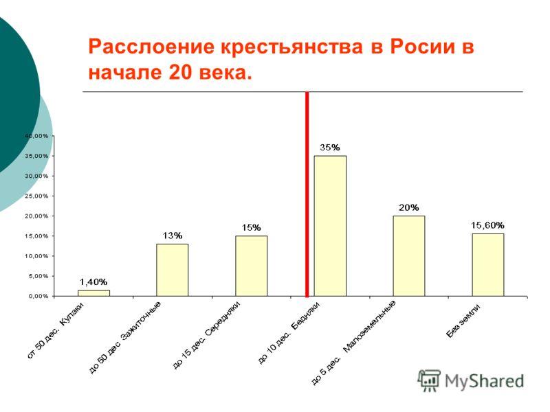 Расслоение крестьянства в Росии в начале 20 века.
