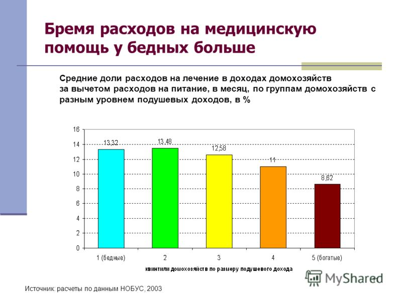 11 Бремя расходов на медицинскую помощь у бедных больше Источник: расчеты по данным НОБУС, 2003 Средние доли расходов на лечение в доходах домохозяйств за вычетом расходов на питание, в месяц, по группам домохозяйств с разным уровнем подушевых доходо