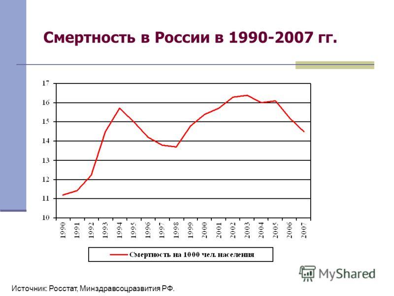 3 Смертность в России в 1990-2007 гг. Источник: Росстат, Минздравсоцразвития РФ.