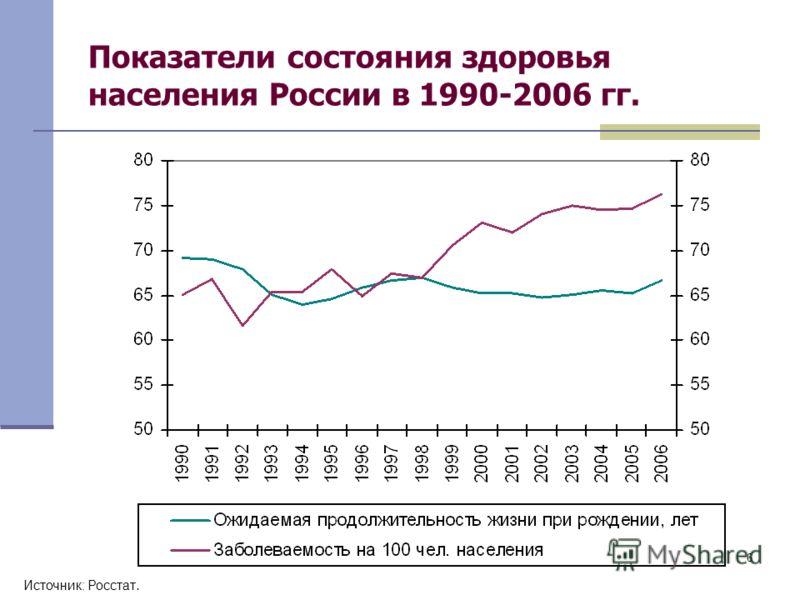 6 Показатели состояния здоровья населения России в 1990-2006 гг. Источник: Росстат.